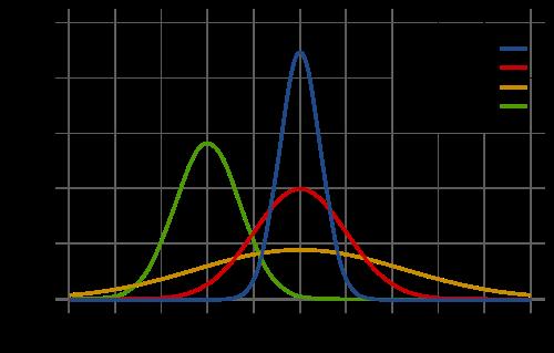 Diagramm Normalverteilung