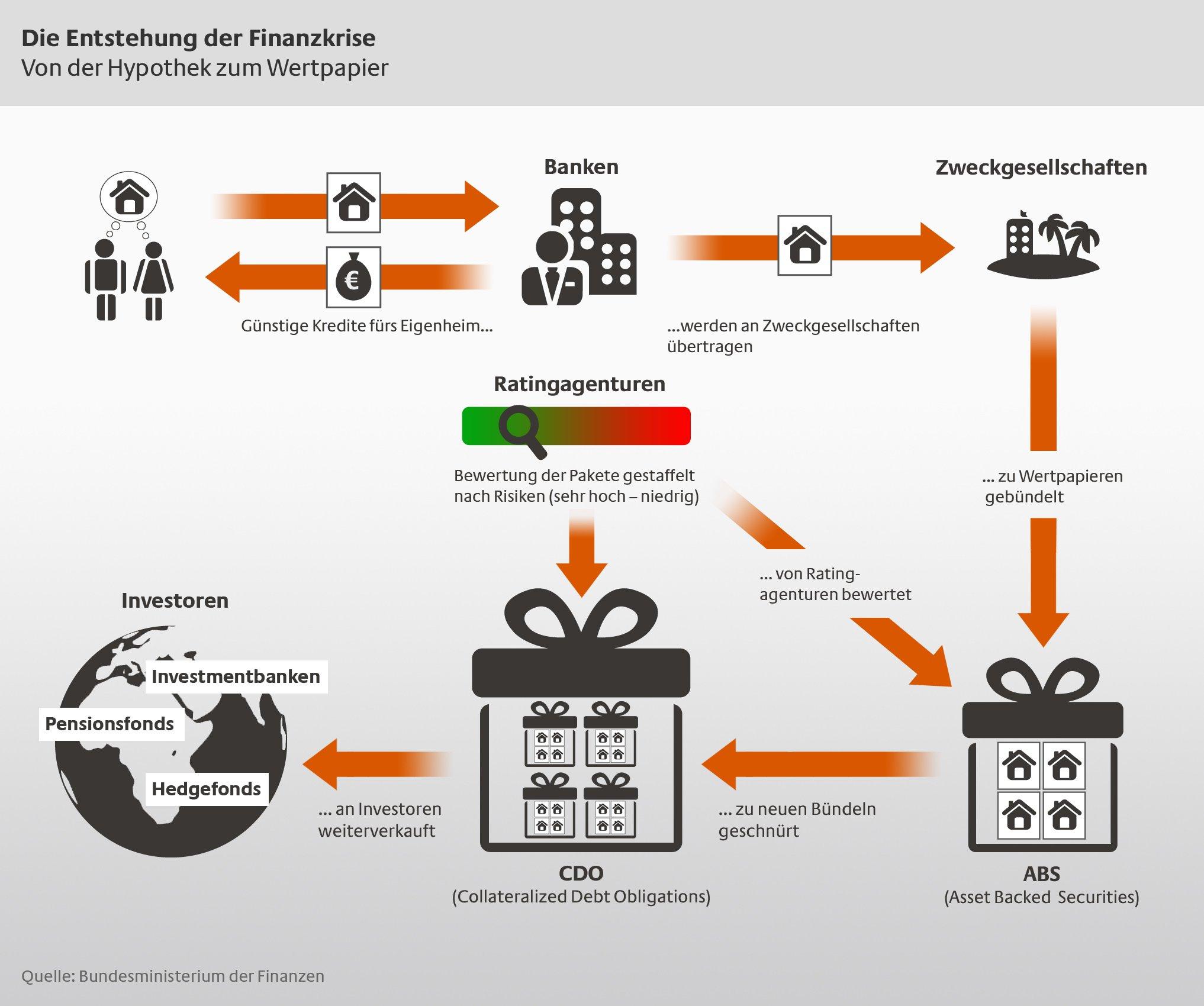Infografik zur Entstehung der Finanzkrise